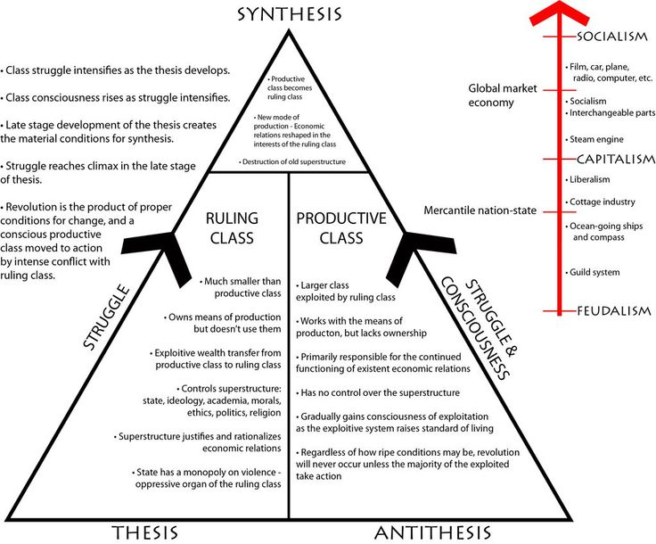 hegelian theory of thesis/antithesis/synthesis