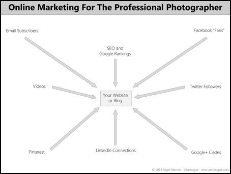 Marketing photography online doesn t have to be a nightmare get