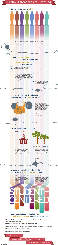 Enfoques de aprendizaje basados en el cerebro #infografia #infographic #education | TICs y Formación