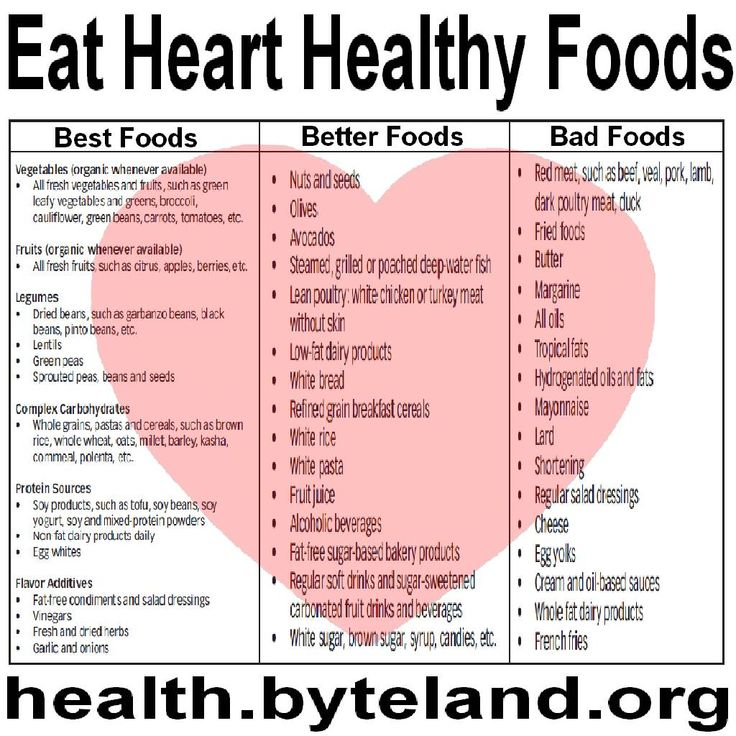Healthy Food Chart For Heart Patient