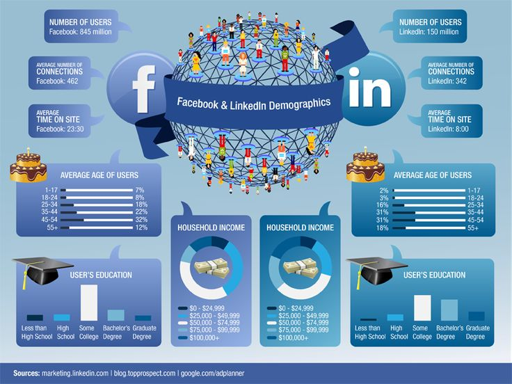 Why Should You Spend More Time On LinkedIn And Less Time On Facebook? #infographic