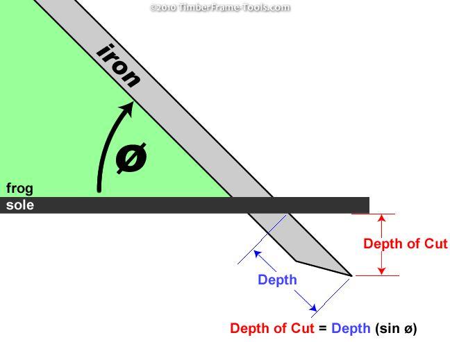 Woodworking Angle Calculator : Brilliant Gray Woodworking Angle Calculator Type  egorlin.com