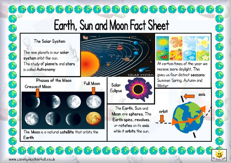 ... fact sheet on the Earth, moon, and sun. Includes a helpful glossary