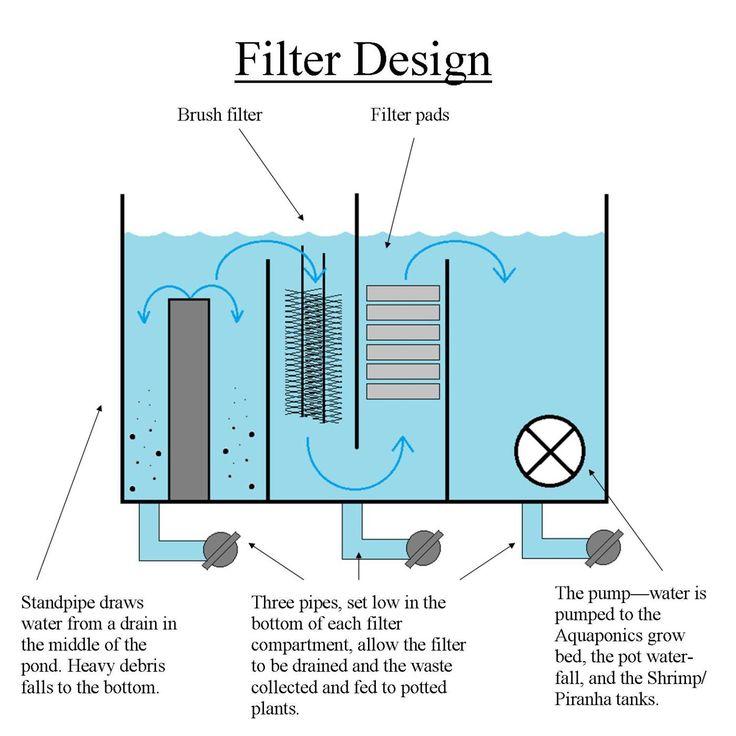 How to filter aquaponics diy backyard aquaponics for Pond gravel filter design