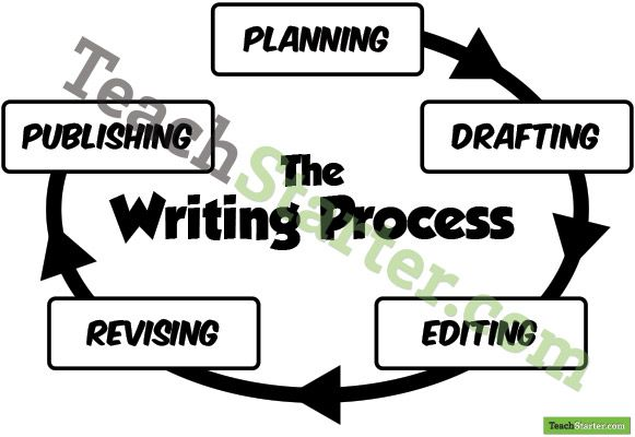 Instructional Process Essay