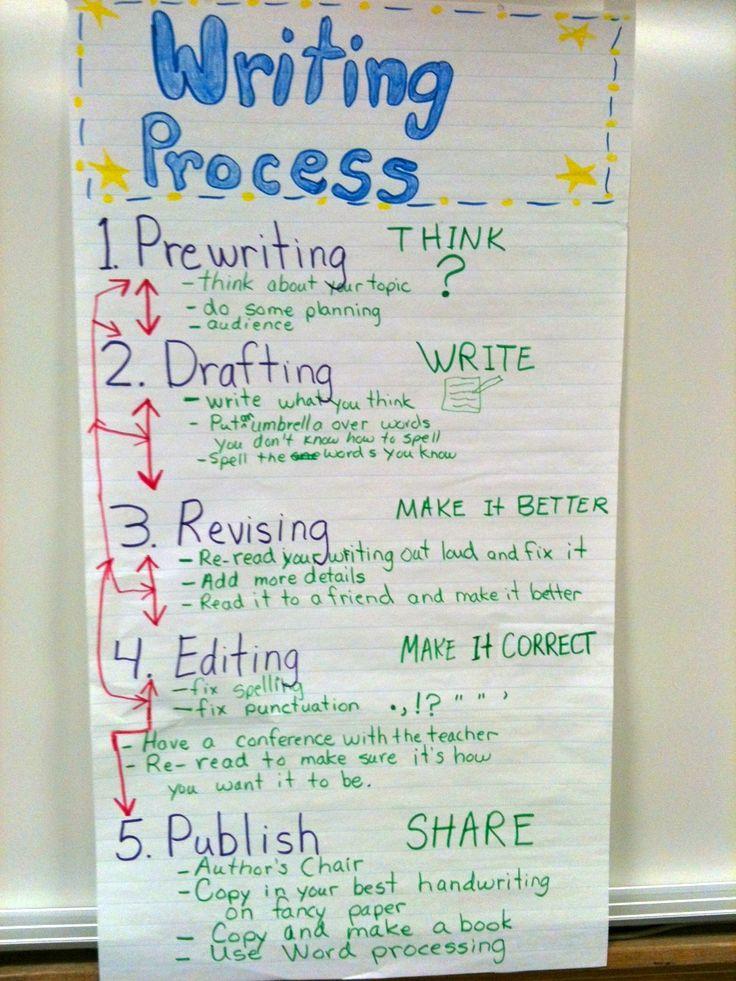Writing Process anchor chartWriting Process Chart