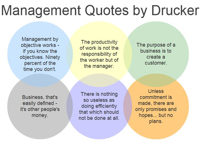 Druckers 6 Management Quotes Applying Well For Project Managers