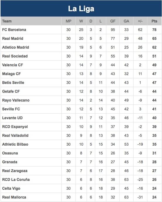 la liga log table