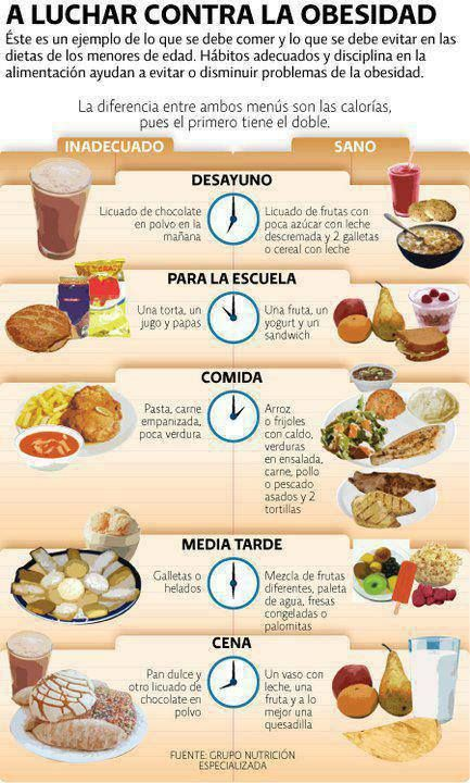Spanish vocabulary poster ... A luchar contra la obesidad comida ... healthy foods for various times of the day ...