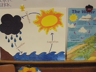 Great idea for teaching the water cycle- The Water Cycle/ Rainsticks