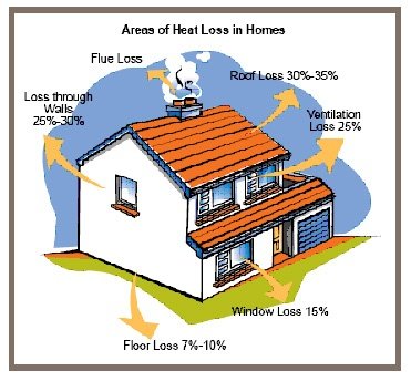 Pin By Champion Home Exteriors On Energy Efficiency