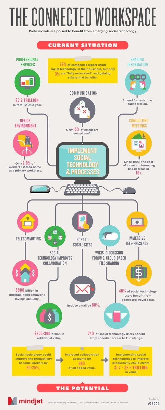 """The concept behind this infographic is good but the actual content is not so clear. per Guy Kawasaki: """"Social technology = a more connected workplace = better productivity"""" That's something we can all agree with! -mindjet. from Guy Kawasaki. via BleckConsulting.com"""