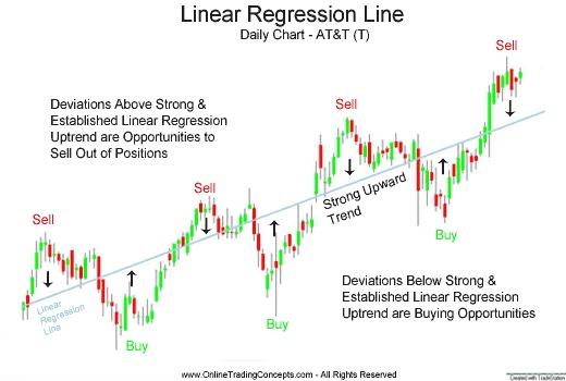 Linear regression forex