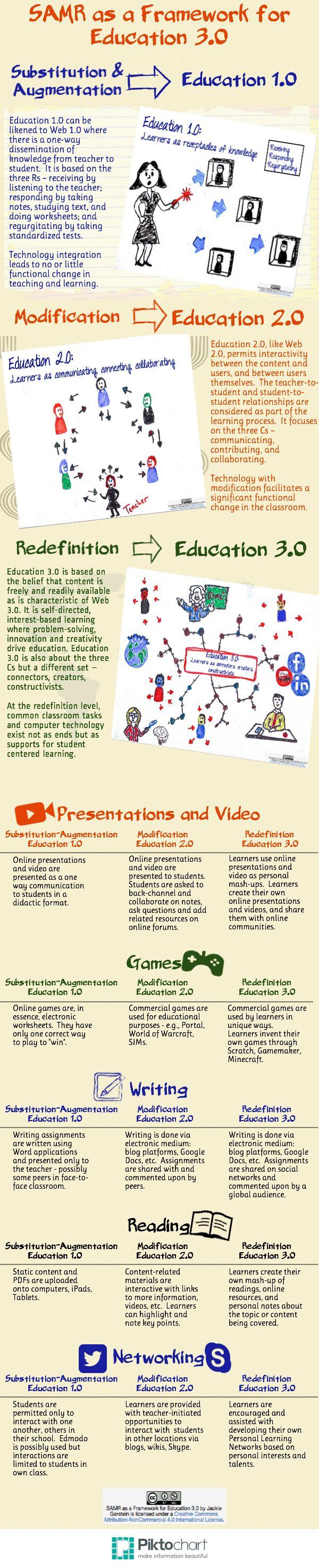 SAMR-Education3 | Barbers Hill ISD Technology Tools | Pinterest