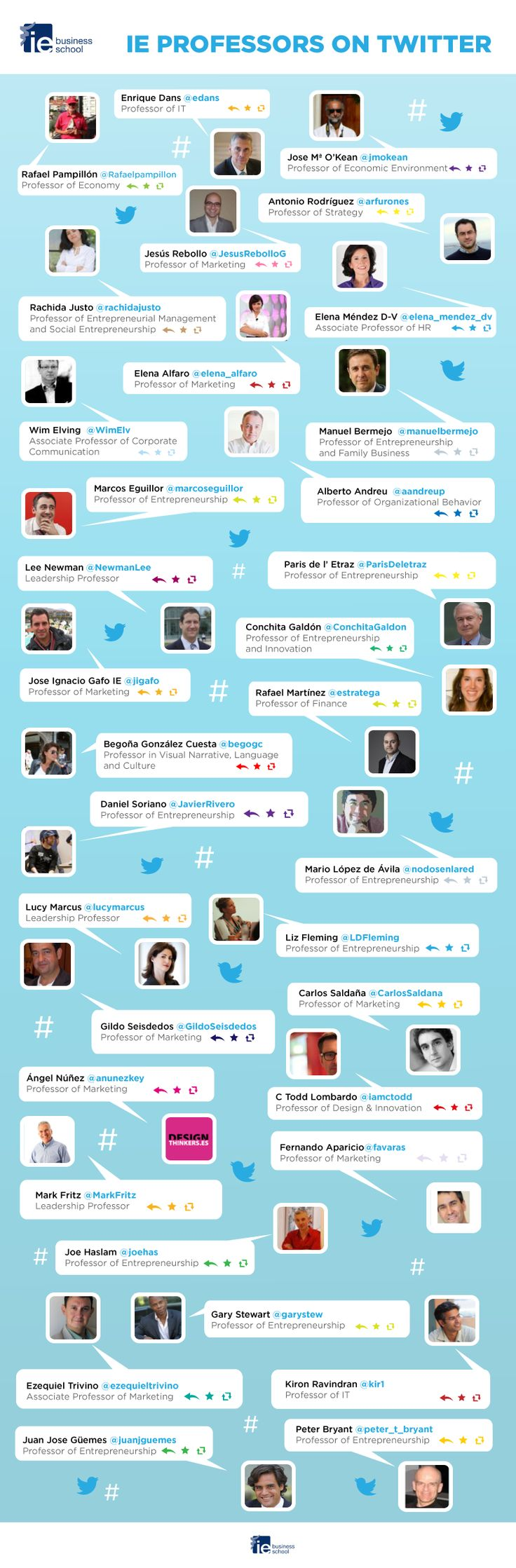 IE #Professors are on #Twitter! #infographic #business