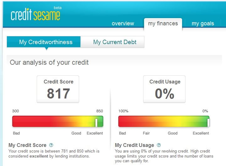 credit cards for credit score around 600