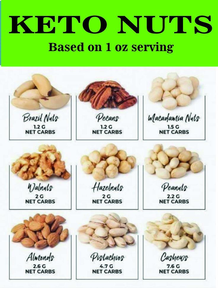 Какие Орехи Нельзя При Кето Диете