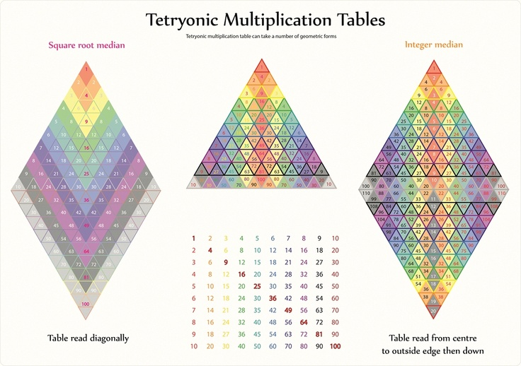 Tetryonics multiplication tables tetryonic for 85 times table