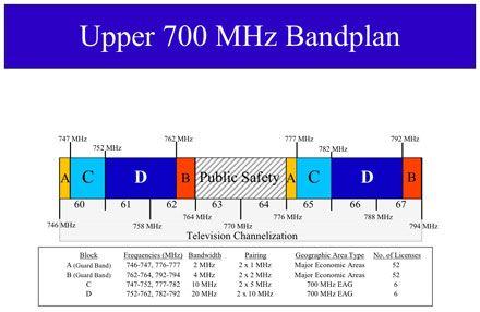 700 Mhz wireless spectrum auction