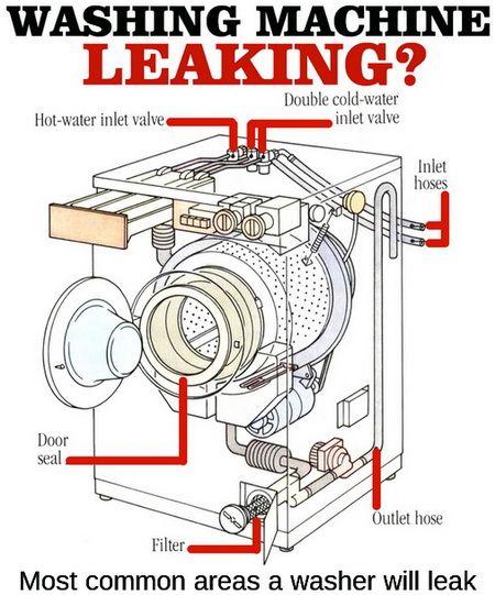 washing machine leaking from the bottom