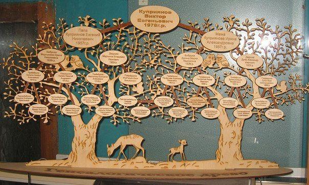 Как оформить родословное дерево своими руками 2 класс