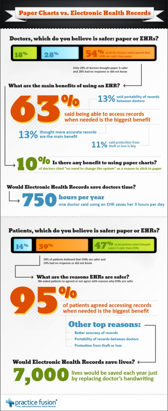 Research papers electronic medical records