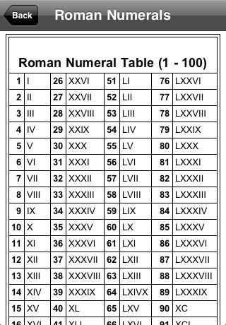 ROMAN NUMERALS EQUIVALENT | Law & Politics | Pinterest