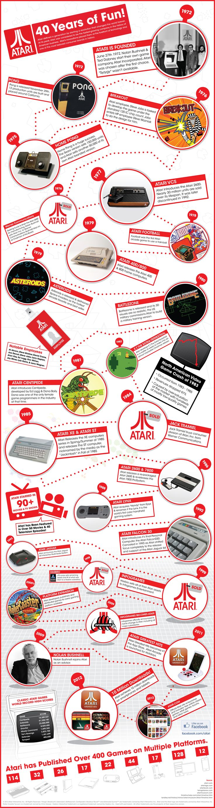 Atari  is 40 years today! #infographic