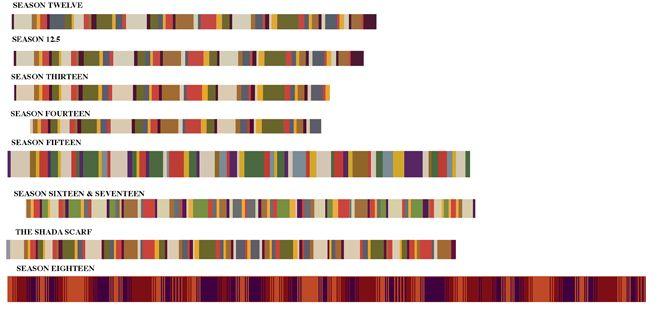 Tom Baker Scarf Knitting Pattern : Pin by Megan Kellis on Geekery Pinterest