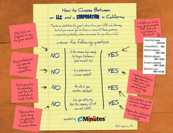 How to Choose Between an LLC a