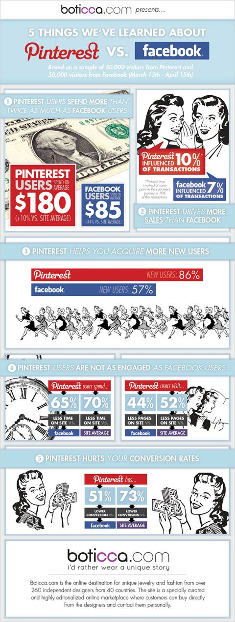 5 Things We've Learned About #facebook vs. #pinterest. #socialmedia #infographic