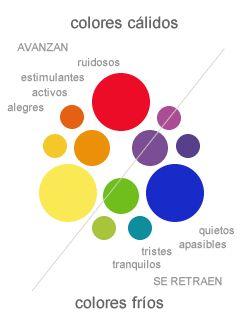 Colores c lidos y colores fr os inspiring deco - Colores frios y colores calidos ...