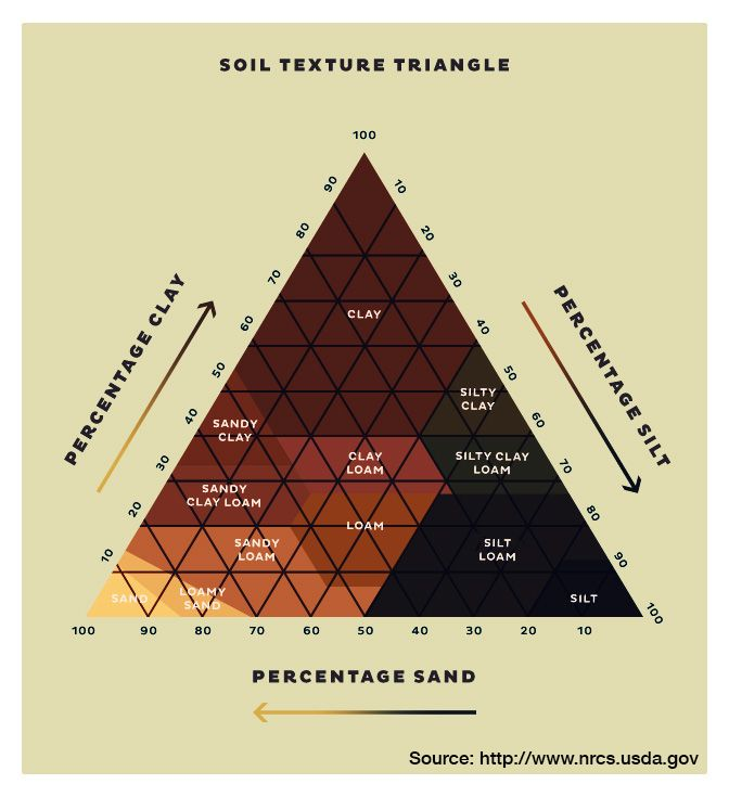 Sifting through the soil for Soil triangle