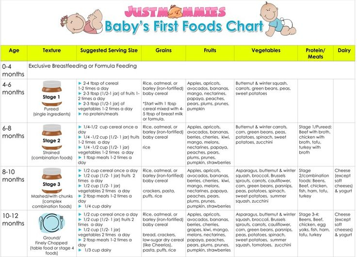 The 25+ best Baby first food chart ideas on Pinterest Pregnancy - girls growth chart template