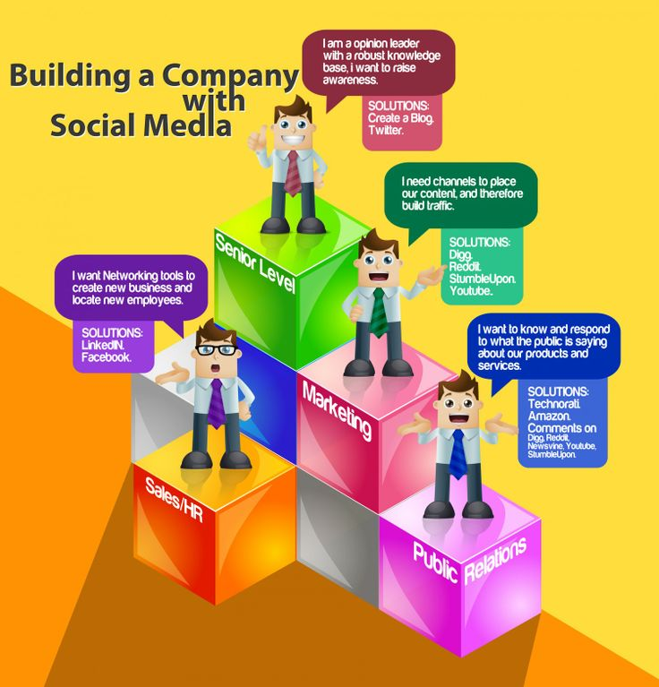 Building a Company with Social Media