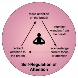 #mindfulness, Distractions during mindfulness :   accepting / non-judgment  - taking the observer standpoint