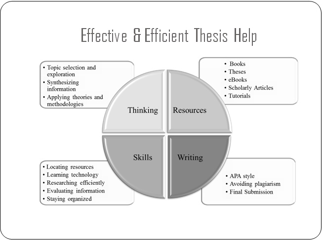 thesis and dissertation writing syllabus
