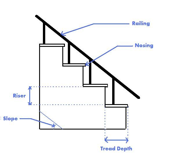 standard size of stair steps