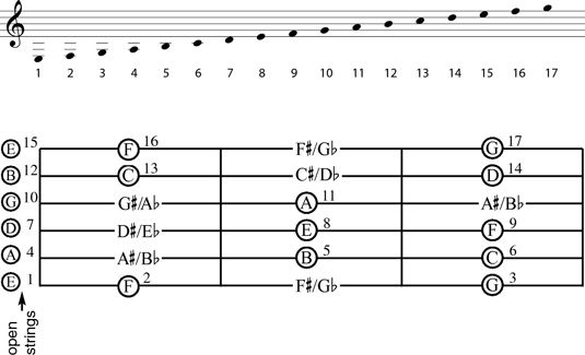 how to play ac note on guitar