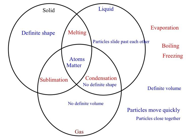 venn diagram solids liquids gases pinterest