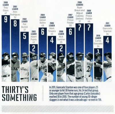 sports infographic |