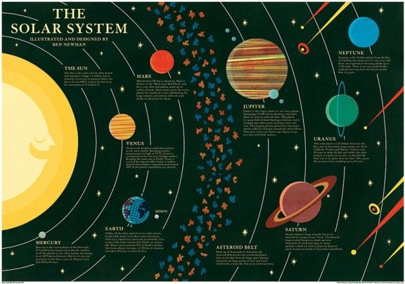 Solar system infographic. | Planets & Exoplanets | Pinterest
