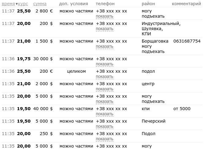 Европейский инвестбанк выделит Украине 1 млрд. евро - Цензор.НЕТ 3687