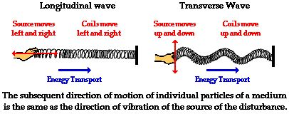 ap physics slinky lab Aplab 21: magnetic field of a slinky 1/4 mr maloney: ap physics revised: 5 this lab requires fairly large currents to flow through the wires and slinky.
