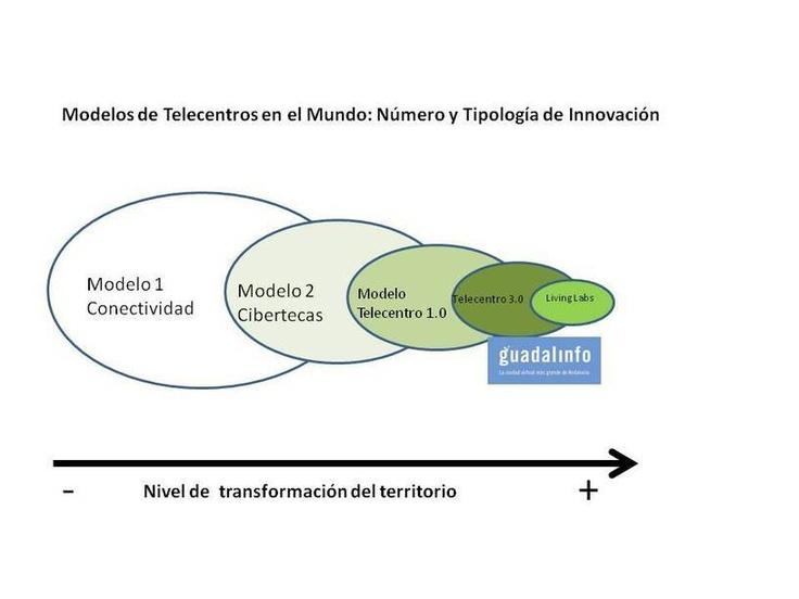 Innovación Social, Sostenibilidad y Participación en Guadalinfo y Redes de Telecentros   La servilleta    El blog de Paco Prieto
