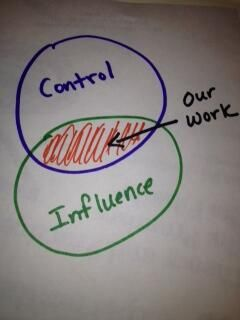 Circle of Concern/ Circle of Influence