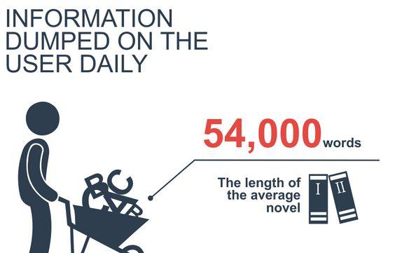 Informationsflut soziale netzwerke