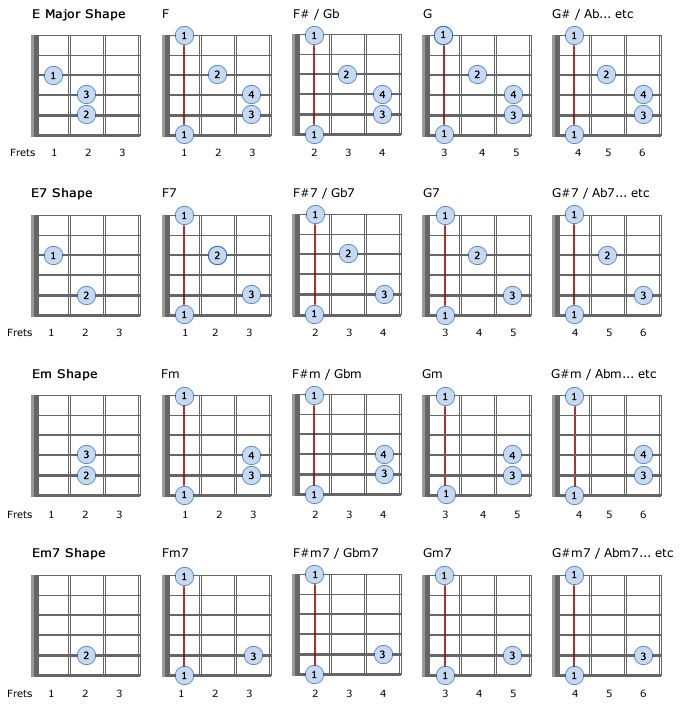 Modern Em7 Guitar Chords Ensign - Beginner Guitar Piano Chords ...