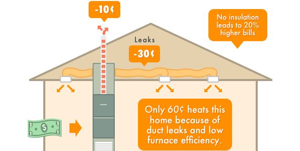 A Central Heating System That Is Inefficient And Not