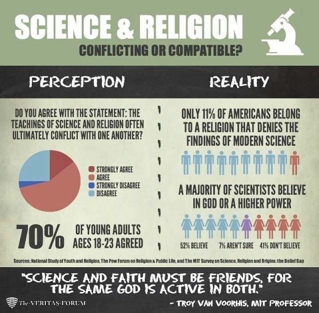 Essay on Science and Religion - PreserveArticlescom